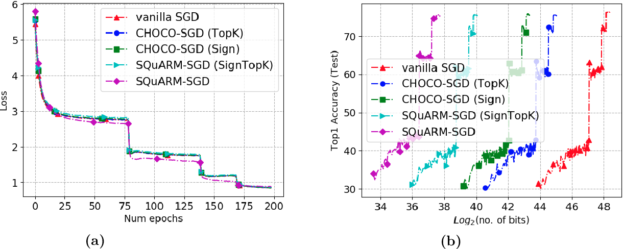 Figure 2 for SQuARM-SGD: Communication-Efficient Momentum SGD for Decentralized Optimization