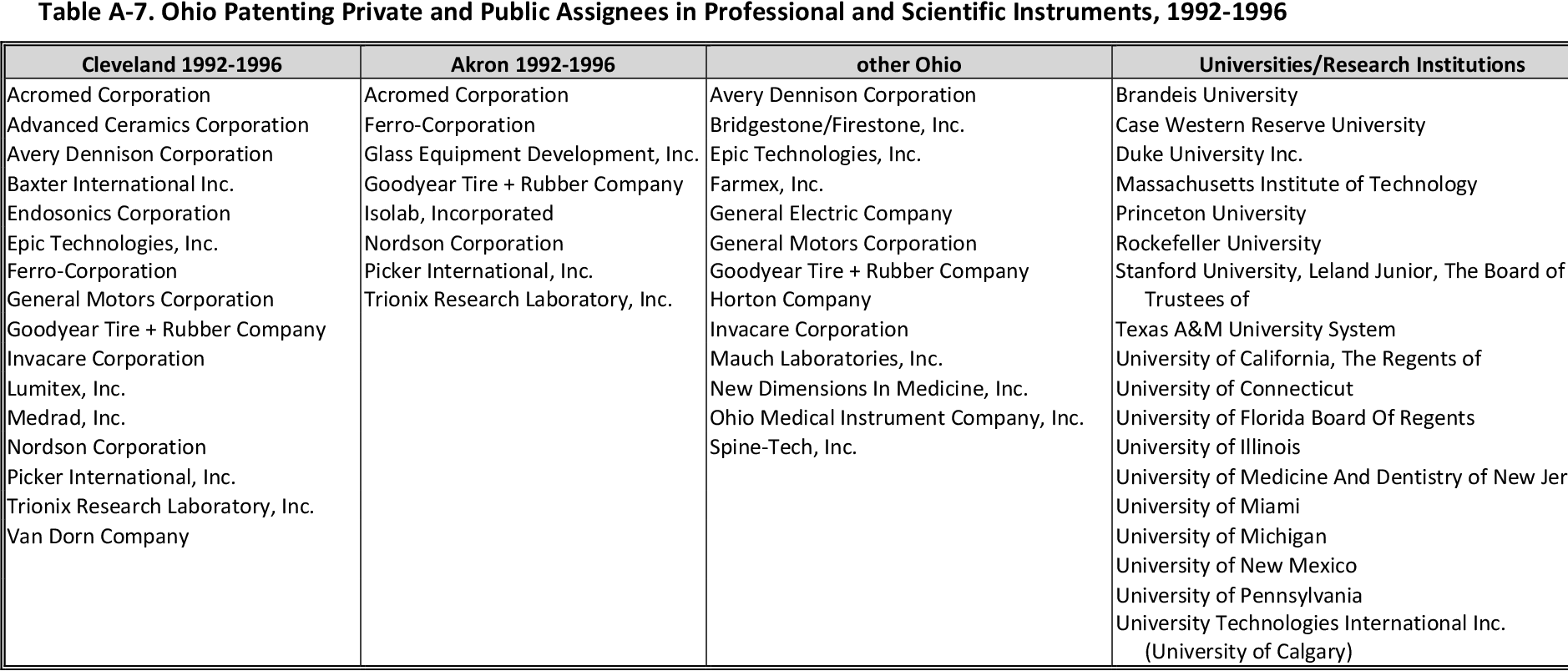 Table 4 from Patenting by Cleveland's Inventors: Critical