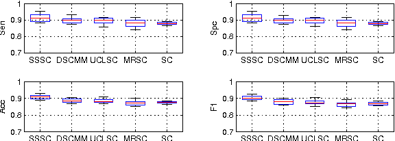 Figure 2 for Semi-Supervised Sparse Coding