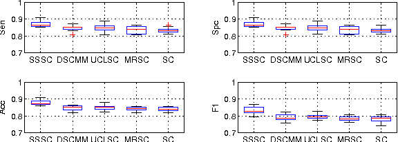 Figure 3 for Semi-Supervised Sparse Coding