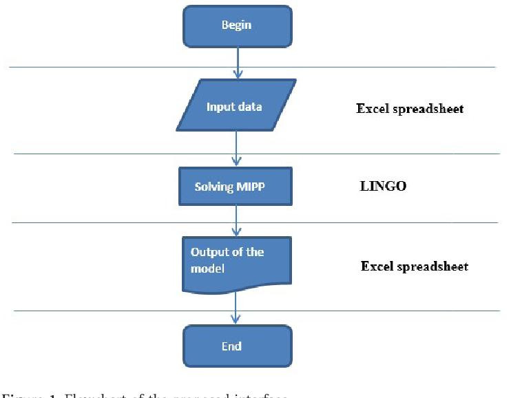 A mixed integer programming approach for freight railcar