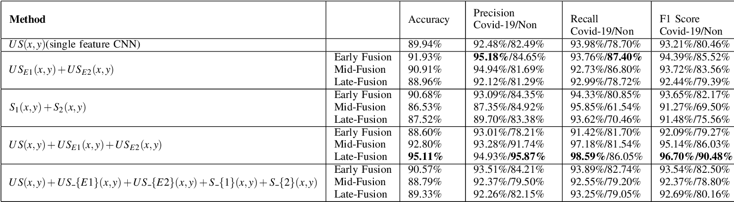 Figure 3 for Multi-Feature Multi-Scale CNN-Derived COVID-19 Classification from Lung Ultrasound Data