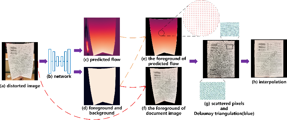 Figure 3 for Dewarping Document Image By Displacement Flow Estimation with Fully Convolutional Network