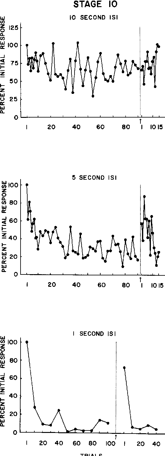 Figure 4 From Development Of Learning And Memory In Aplysia Ii 1 Set Isi