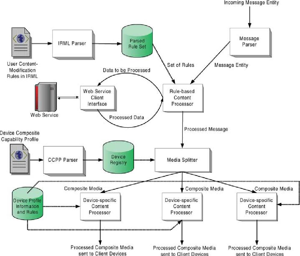 Figure 3. Middleware modular architecture.