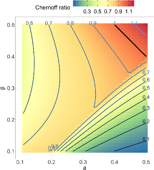 Figure 2 for On identifying unobserved heterogeneity in stochastic blockmodel graphs with vertex covariates