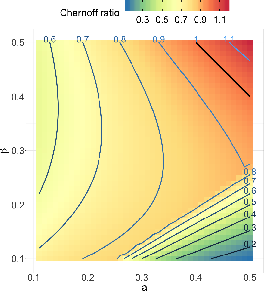 Figure 3 for On identifying unobserved heterogeneity in stochastic blockmodel graphs with vertex covariates