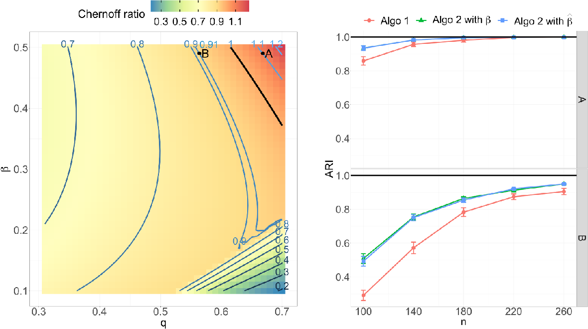 Figure 4 for On identifying unobserved heterogeneity in stochastic blockmodel graphs with vertex covariates