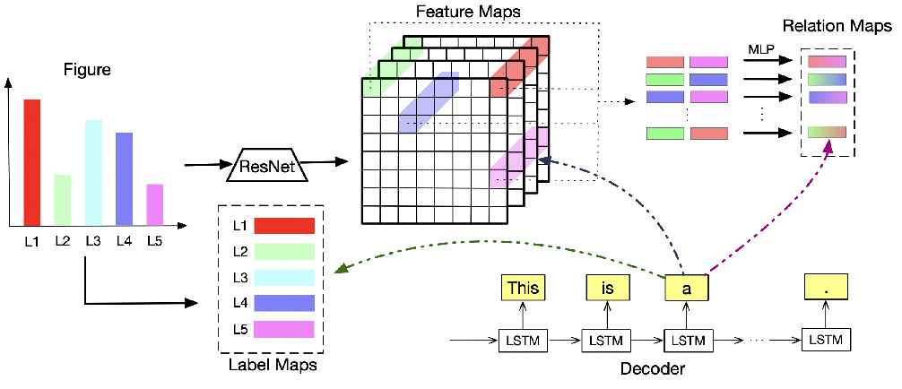 Figure 2 for Figure Captioning with Reasoning and Sequence-Level Training