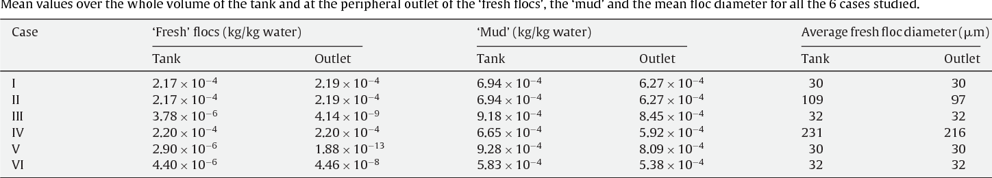A CFD-based simulation study of a large scale flocculation tank for