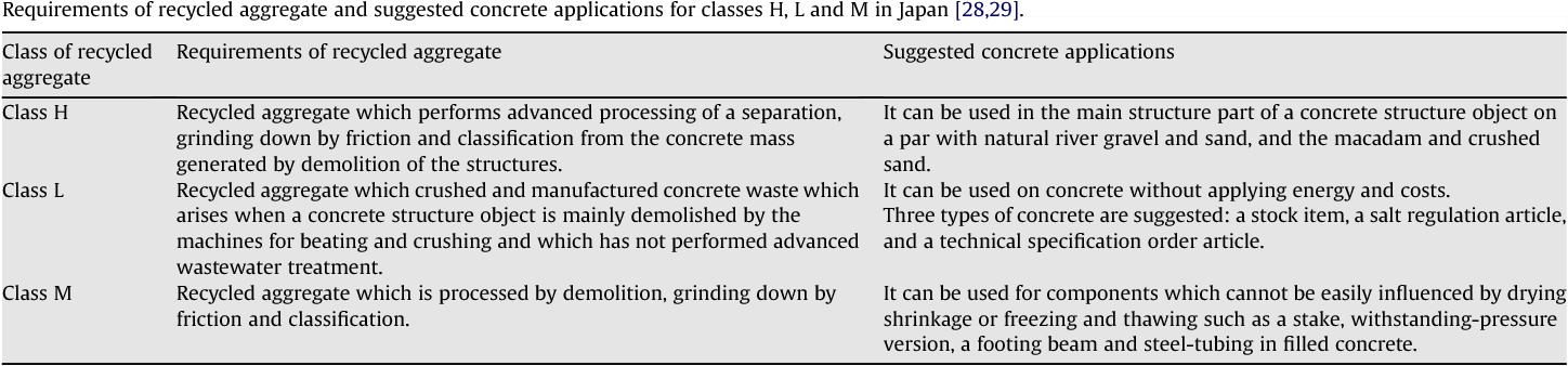 Comparing the implementation of concrete recycling in the