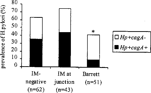 Colonization with cagA-positive Helicobacter pylori strains