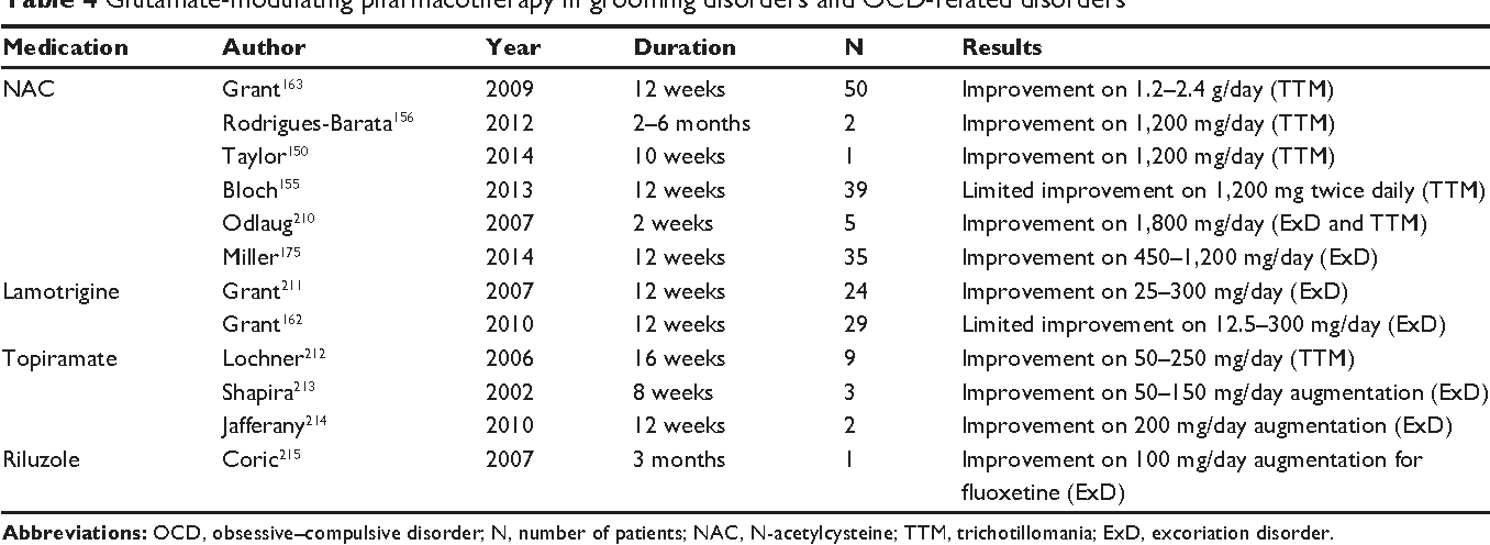 Table 4 from A selective review of glutamate pharmacological