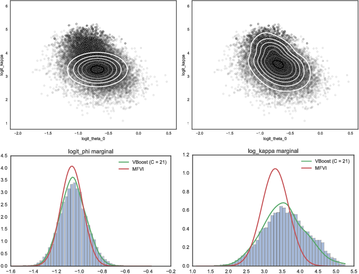 Figure 3 for Variational Boosting: Iteratively Refining Posterior Approximations