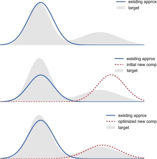 Figure 1 for Variational Boosting: Iteratively Refining Posterior Approximations