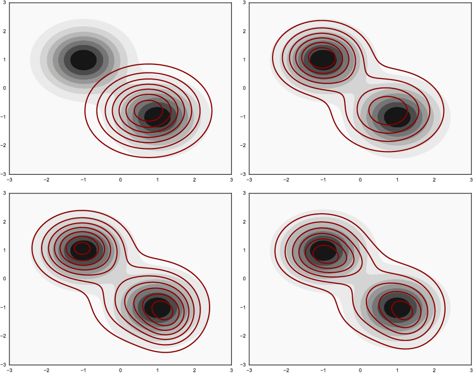 Figure 2 for Variational Boosting: Iteratively Refining Posterior Approximations