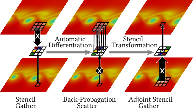 Figure 1 for Automatic Differentiation for Adjoint Stencil Loops