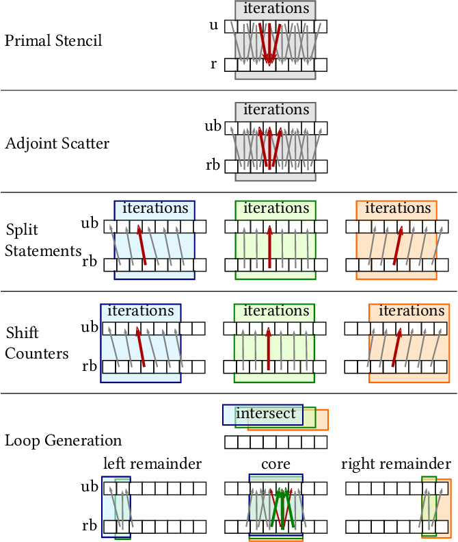 Figure 2 for Automatic Differentiation for Adjoint Stencil Loops