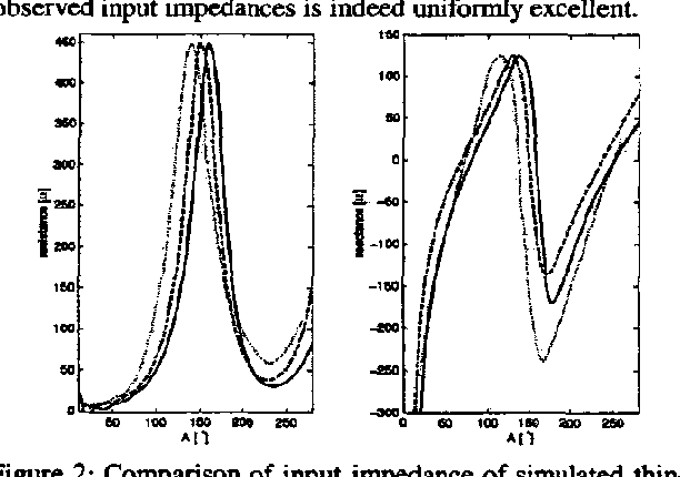 Figure 2: Comparison of input impedance of simulated thinwire antenna (solid) with simulated (dashed) and measured (dotted) 59bow-tie antennas.