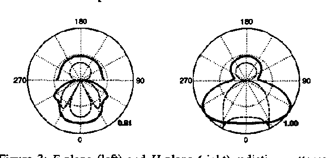 Figure 3: Splane (left) and H-plane (right) radiation pattems of a 60°-bow-tie antenna over a half-space (solid l i ) and farfield approximation (dashed line).
