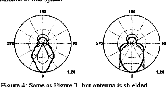 Figure 4 Same as Figure 3, but antenna is shielded.