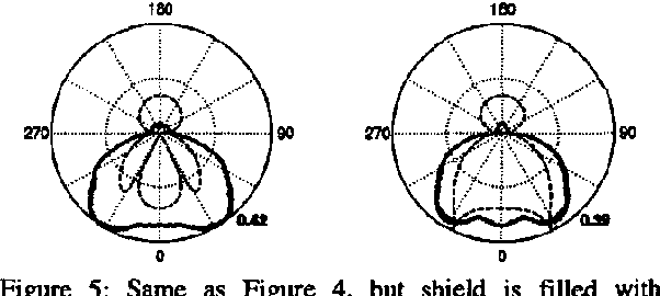 Figure 5: Same as Figure 4, but shield is filled with dielectric absorber.