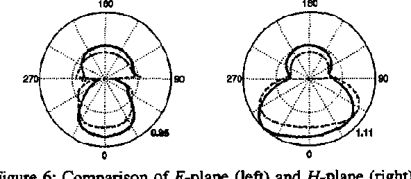 Figure 6: Comparison of Bplane (left) and H-plane (right) radiation patterns for 60O-bow-tie antenna over a half-space with (solid line) and without (dashed line) topographic roughness.