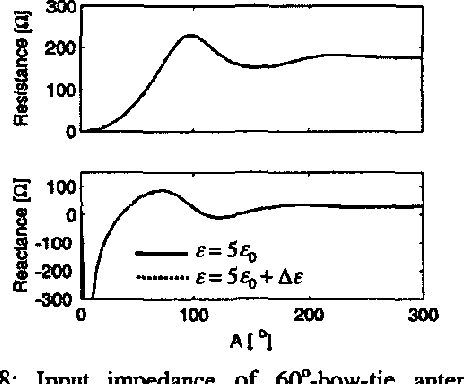 """Figure 8: Input impedance of 6O0-bow-tie antenna for homogeneous (solid line) and heterogeneous (dotted line) half-space with """"random"""" fractal fluctuations of the permittivity A& with a standard deviation of 5%."""