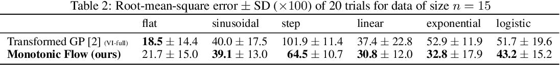 Figure 2 for Monotonic Gaussian Process Flow