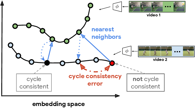 Figure 2 for Temporal Cycle-Consistency Learning