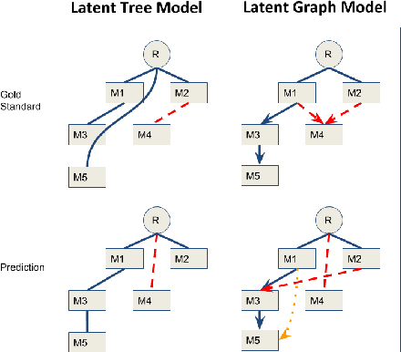 Figure 3 for Graph-Based Decoding for Event Sequencing and Coreference Resolution