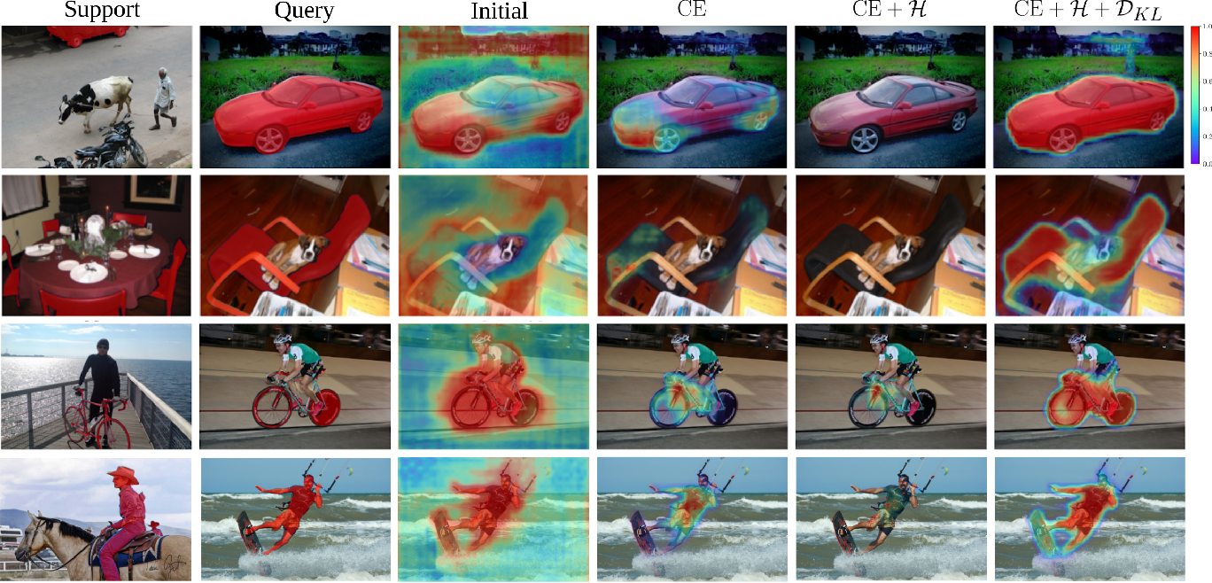 Figure 1 for Few-Shot Segmentation Without Meta-Learning: A Good Transductive Inference Is All You Need?