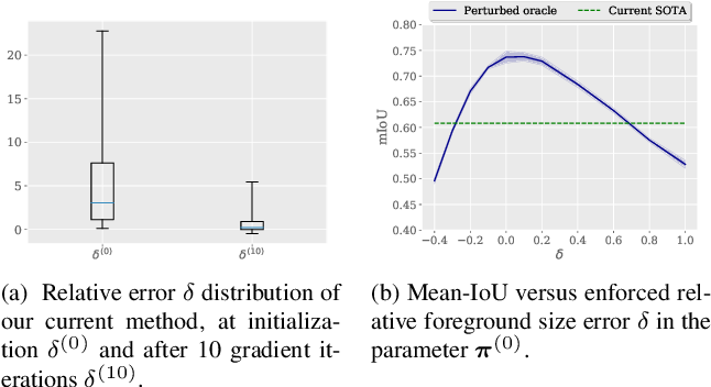 Figure 4 for Few-Shot Segmentation Without Meta-Learning: A Good Transductive Inference Is All You Need?