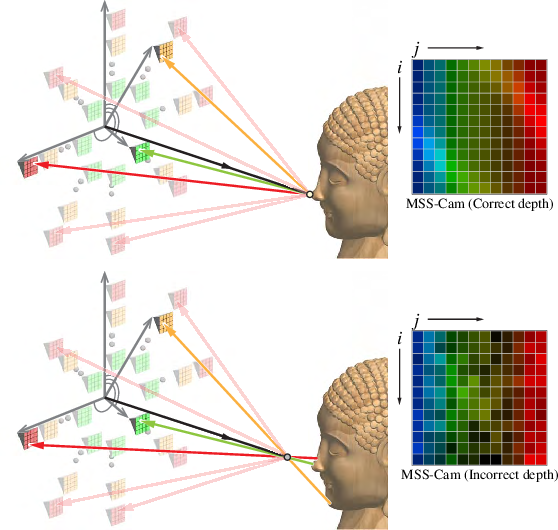 Figure 2 for Non-Lambertian Surface Shape and Reflectance Reconstruction Using Concentric Multi-Spectral Light Field