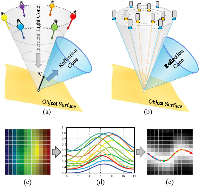 Figure 3 for Non-Lambertian Surface Shape and Reflectance Reconstruction Using Concentric Multi-Spectral Light Field