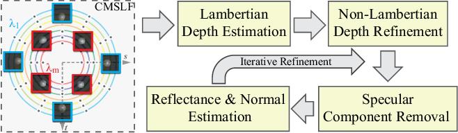Figure 4 for Non-Lambertian Surface Shape and Reflectance Reconstruction Using Concentric Multi-Spectral Light Field