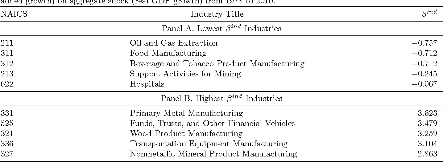Table 1 Highest and Lowest Beta Industries
