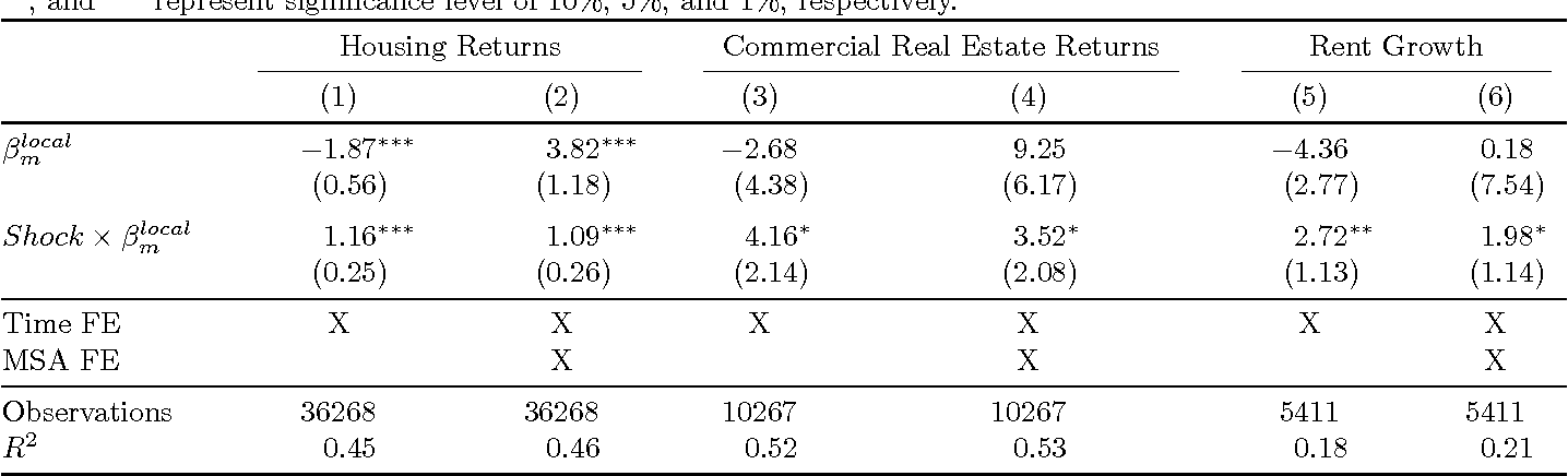 Table 4 Real Estate Returns and Local Beta