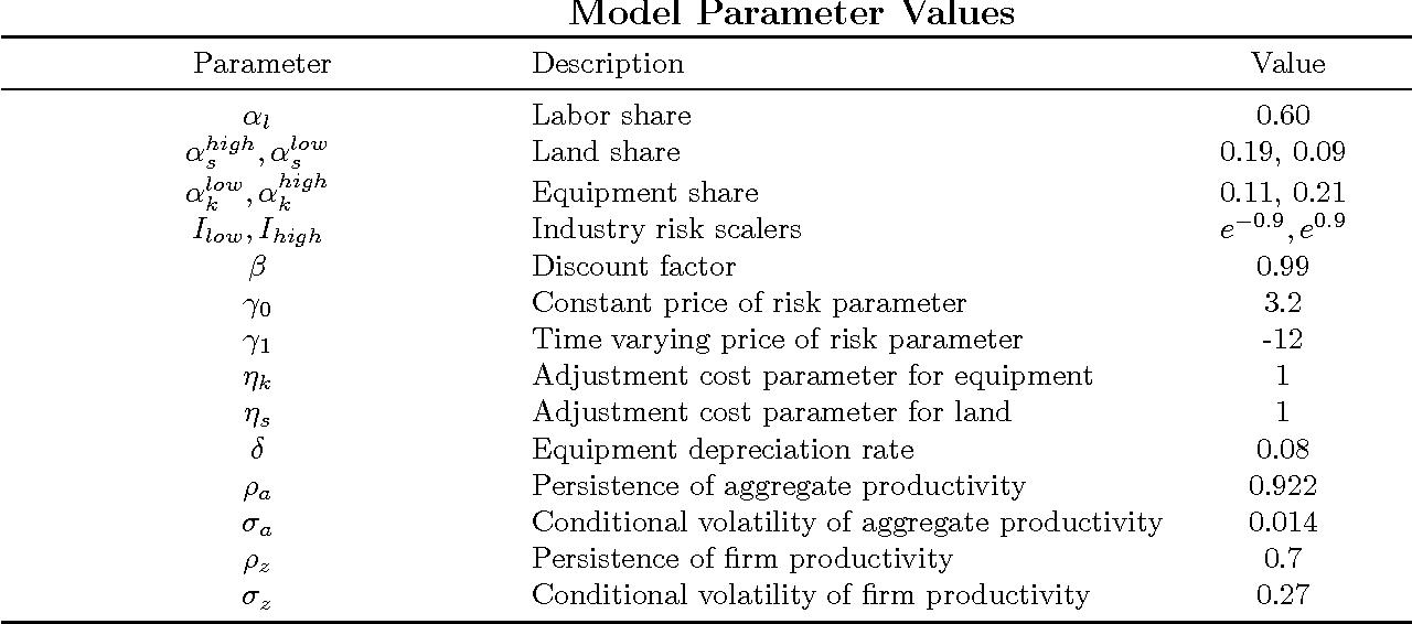 Table 9 Model Parameter Values