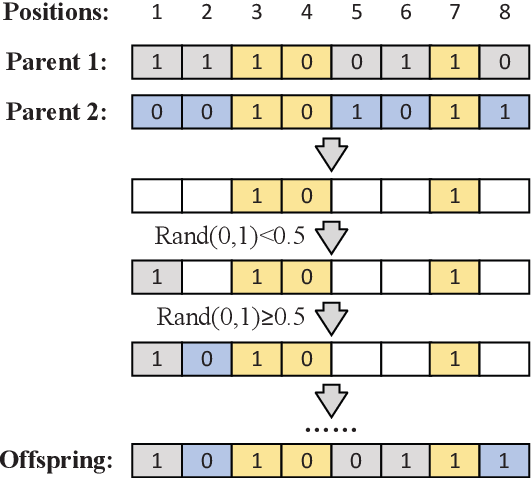 Figure 1 for Hybrid evolutionary algorithm with extreme machine learning fitness function evaluation for two-stage capacitated facility location problem