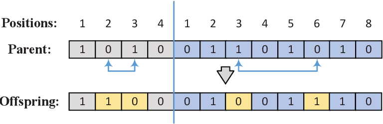 Figure 2 for Hybrid evolutionary algorithm with extreme machine learning fitness function evaluation for two-stage capacitated facility location problem