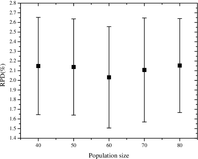 Figure 4 for Hybrid evolutionary algorithm with extreme machine learning fitness function evaluation for two-stage capacitated facility location problem