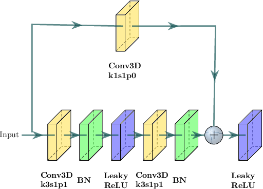 Figure 4 for Automated Segmentation of Brain Gray Matter Nuclei on Quantitative Susceptibility Mapping Using Deep Convolutional Neural Network