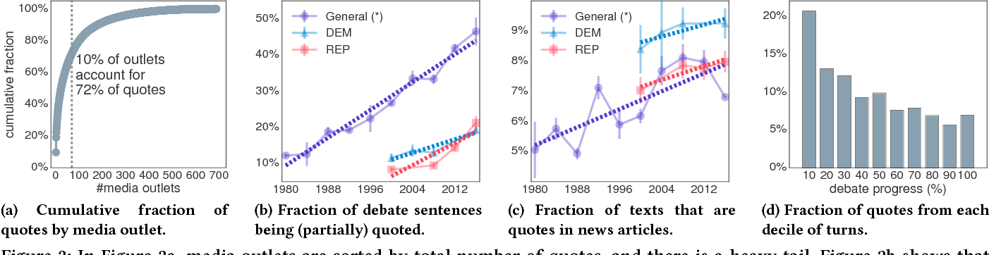 """Figure 2 for """"You are no Jack Kennedy"""": On Media Selection of Highlights from Presidential Debates"""