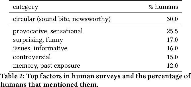 """Figure 3 for """"You are no Jack Kennedy"""": On Media Selection of Highlights from Presidential Debates"""