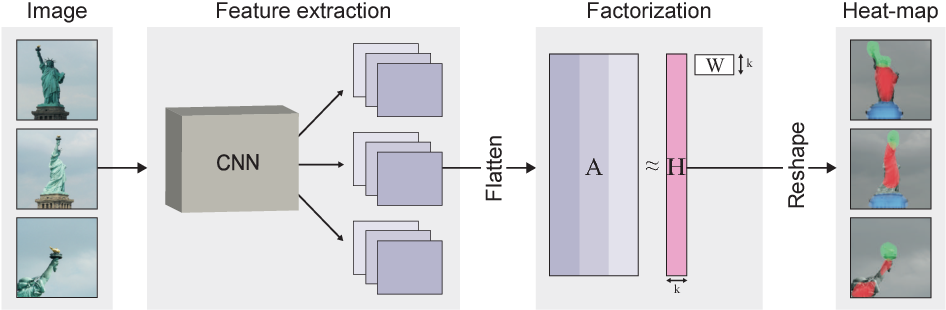 Figure 3 for Deep Feature Factorization For Concept Discovery