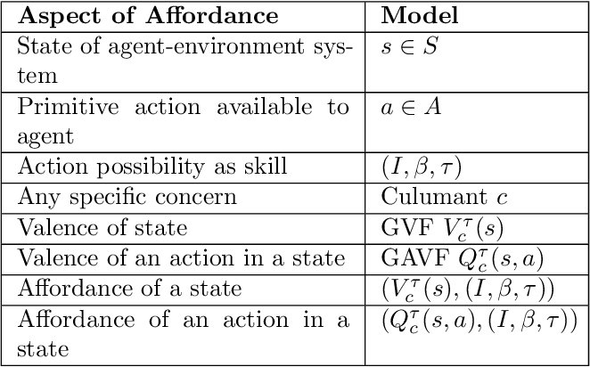 Figure 3 for Affordance as general value function: A computational model