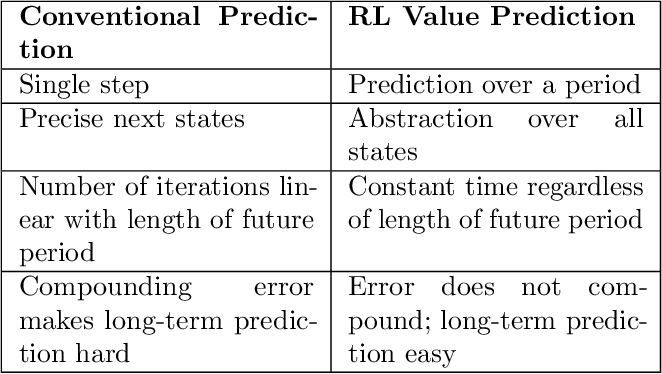 Figure 2 for Affordance as general value function: A computational model