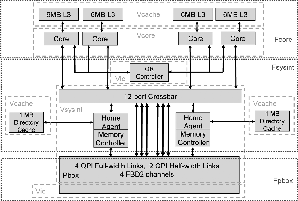 Figure 3 from A 65 nm 2-Billion Transistor Quad-Core Itanium