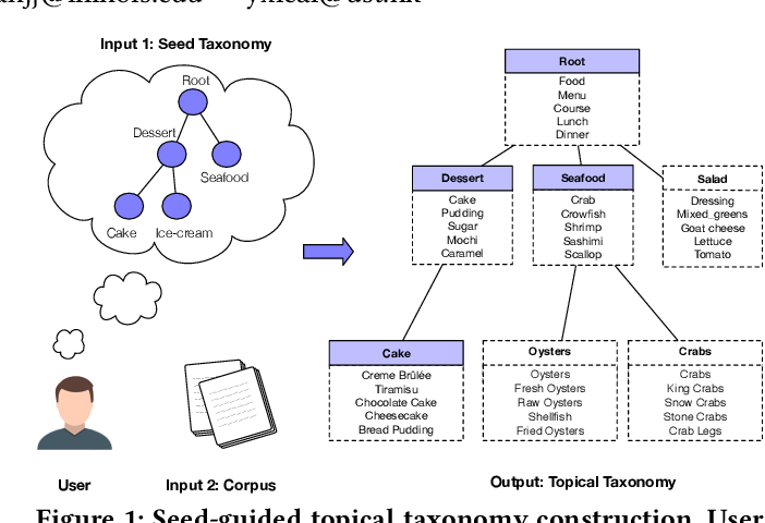 Figure 1 for CoRel: Seed-Guided Topical Taxonomy Construction by Concept Learning and Relation Transferring
